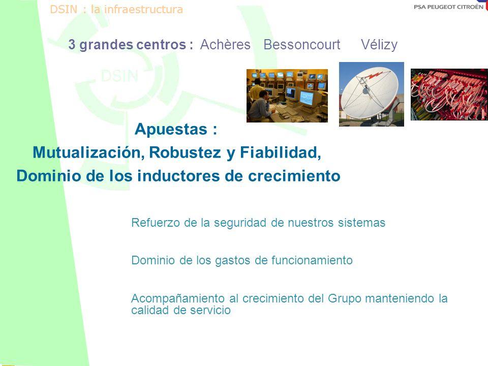 Octobre 2001 3 grandes centros : Achères Bessoncourt Vélizy Apuestas : Mutualización, Robustez y Fiabilidad, Dominio de los inductores de crecimiento Refuerzo de la seguridad de nuestros sistemas Dominio de los gastos de funcionamiento Acompañamiento al crecimiento del Grupo manteniendo la calidad de servicio DSIN : la infraestructura