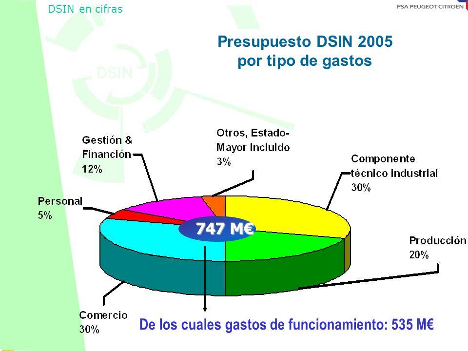 Octobre 2001 Presupuesto DSIN 2005 por tipo de gastos 747 M DSIN en cifras De los cuales gastos de funcionamiento: 535 M