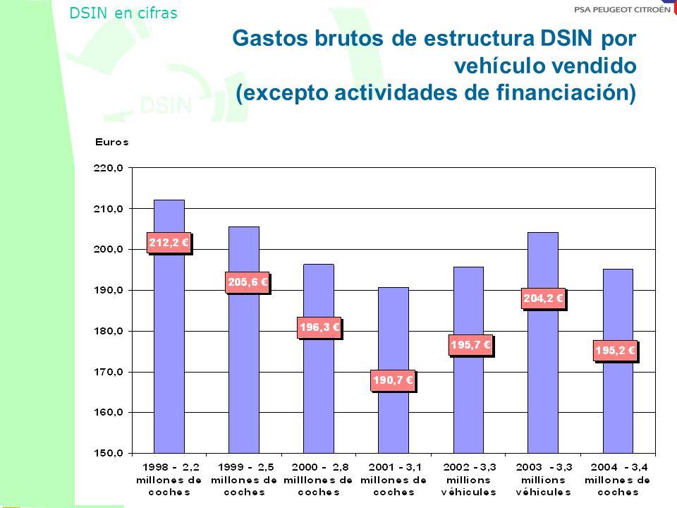 Octobre 2001 DSIN en cifras Gastos brutos de estructura DSIN por vehículo vendido (excepto actividades de financiación)