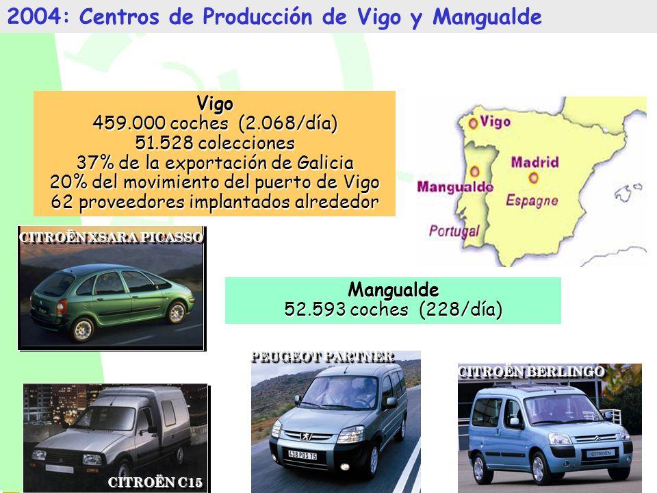 Octobre 2001 CITROËN XSARA PICASSO PEUGEOT PARTNER CITROËN BERLINGO 2004: Centros de Producción de Vigo y Mangualde CITROËN C15 Vigo 459.000 coches (2.068/día) 51.528 colecciones 37% de la exportación de Galicia 20% del movimiento del puerto de Vigo 62 proveedores implantados alrededor Mangualde 52.593 coches (228/día)
