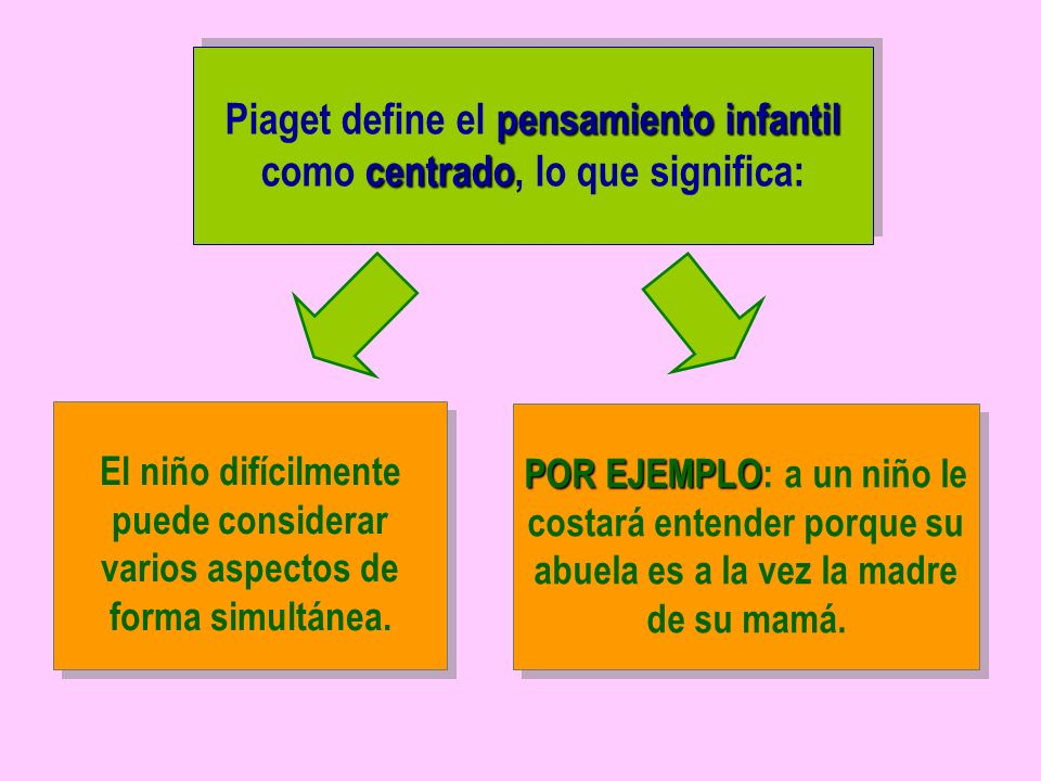 pensamiento infantil centrado Piaget define el pensamiento infantil como centrado, lo que significa: POR EJEMPLO POR EJEMPLO: a un niño le costará ent