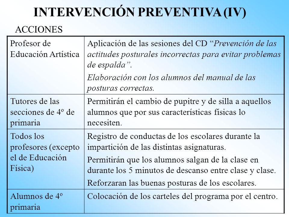 INTERVENCIÓN PREVENTIVA (III) ACCIONES Charla informativa del psicólogo de la Salud (Fuera del horario escolar) Profesores Problemática de la escolios