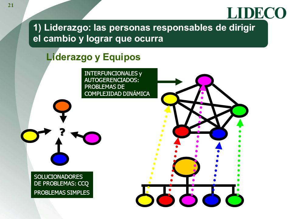 SOLUCIONADORES DE PROBLEMAS: CCQ PROBLEMAS SIMPLES ? 1) Liderazgo: las personas responsables de dirigir el cambio y lograr que ocurra Liderazgo y Equi