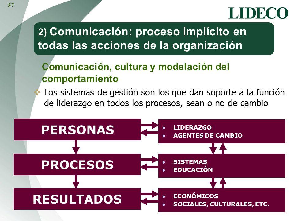 PERSONAS PROCESOS RESULTADOS LIDERAZGO AGENTES DE CAMBIO SISTEMAS EDUCACIÓN ECONÓMICOS SOCIALES, CULTURALES, ETC. 2) Comunicación: proceso implícito e
