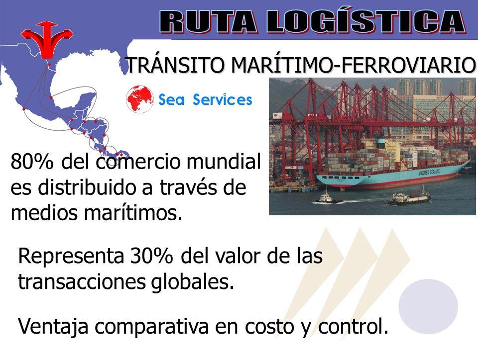 TRÁNSITO MARÍTIMO-FERROVIARIO Representa 30% del valor de las transacciones globales.
