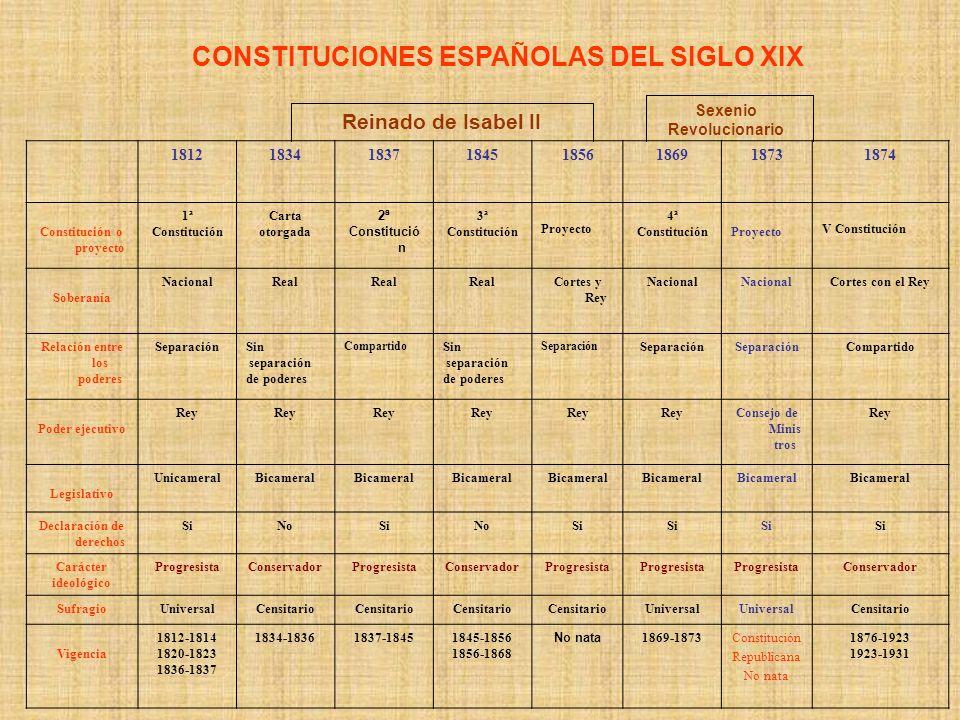 18121834183718451856186918731874 Constitución o proyecto 1ª Constitución Carta otorgada 2ª Constitució n 3ª Constitución Proyecto 4ª ConstituciónProye