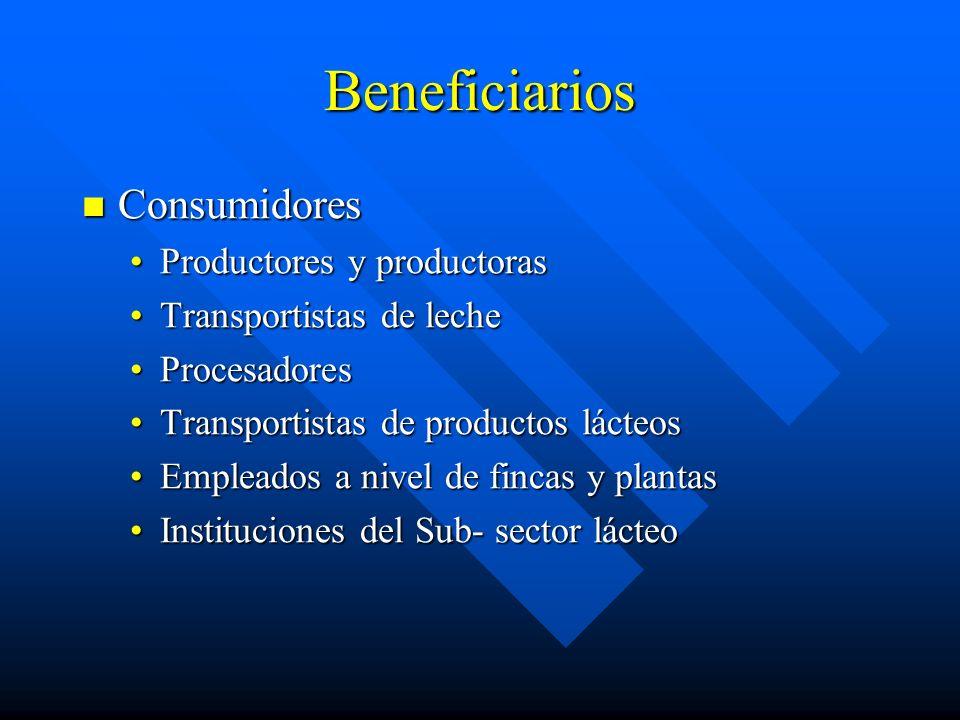 Beneficiarios Consumidores Consumidores Productores y productorasProductores y productoras Transportistas de lecheTransportistas de leche Procesadores