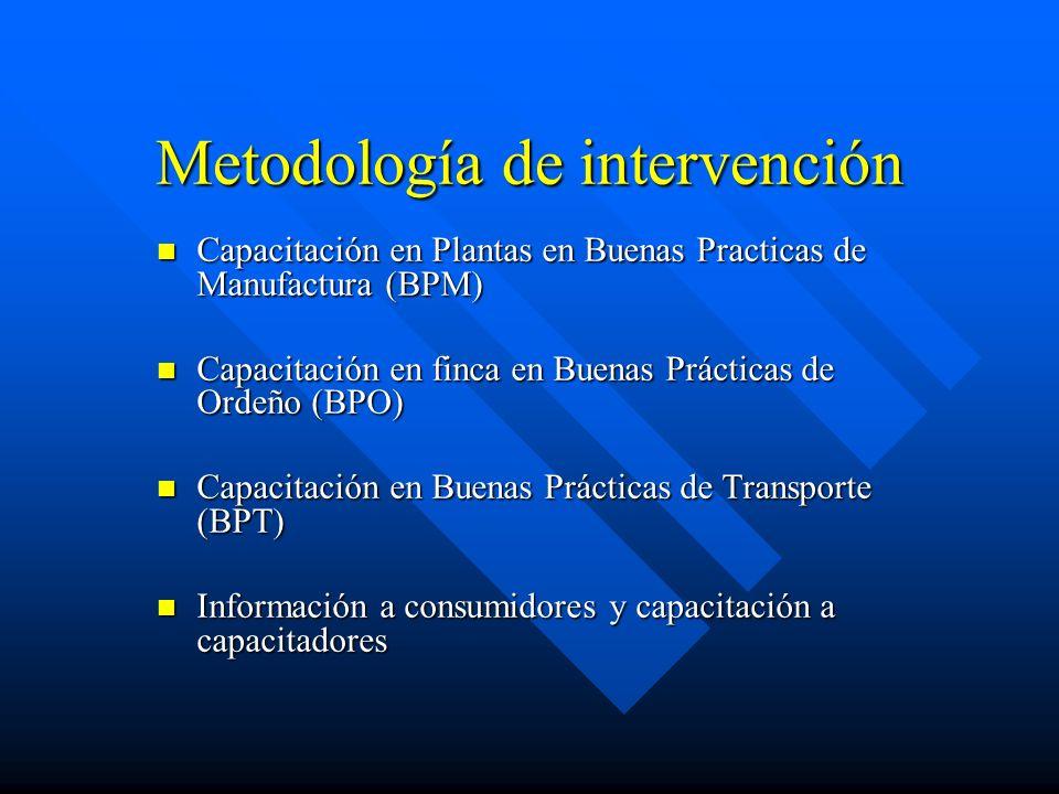 Metodología de intervención Capacitación en Plantas en Buenas Practicas de Manufactura (BPM) Capacitación en Plantas en Buenas Practicas de Manufactur