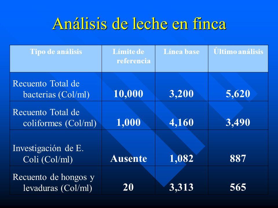 Análisis de leche en finca Tipo de análisisLímite de referencia Línea baseÚltimo análisis Recuento Total de bacterias (Col/ml) 10,0003,2005,620 Recuen