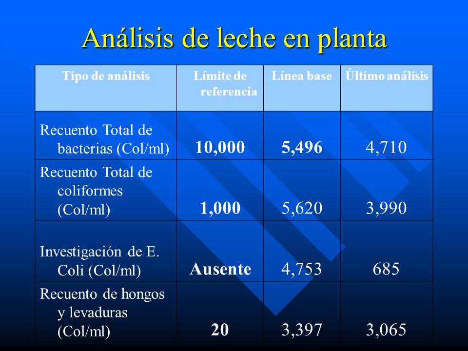 Análisis de leche en planta Tipo de análisisLímite de referencia Línea baseÚltimo análisis Recuento Total de bacterias (Col/ml) 10,0005,4964,710 Recue