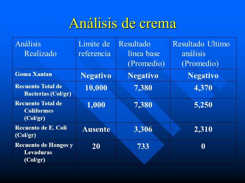 Análisis de crema Análisis Realizado Limite de referencia Resultado línea base (Promedio) Resultado Ultimo análisis (Promedio) Goma Xantan Negativo Re