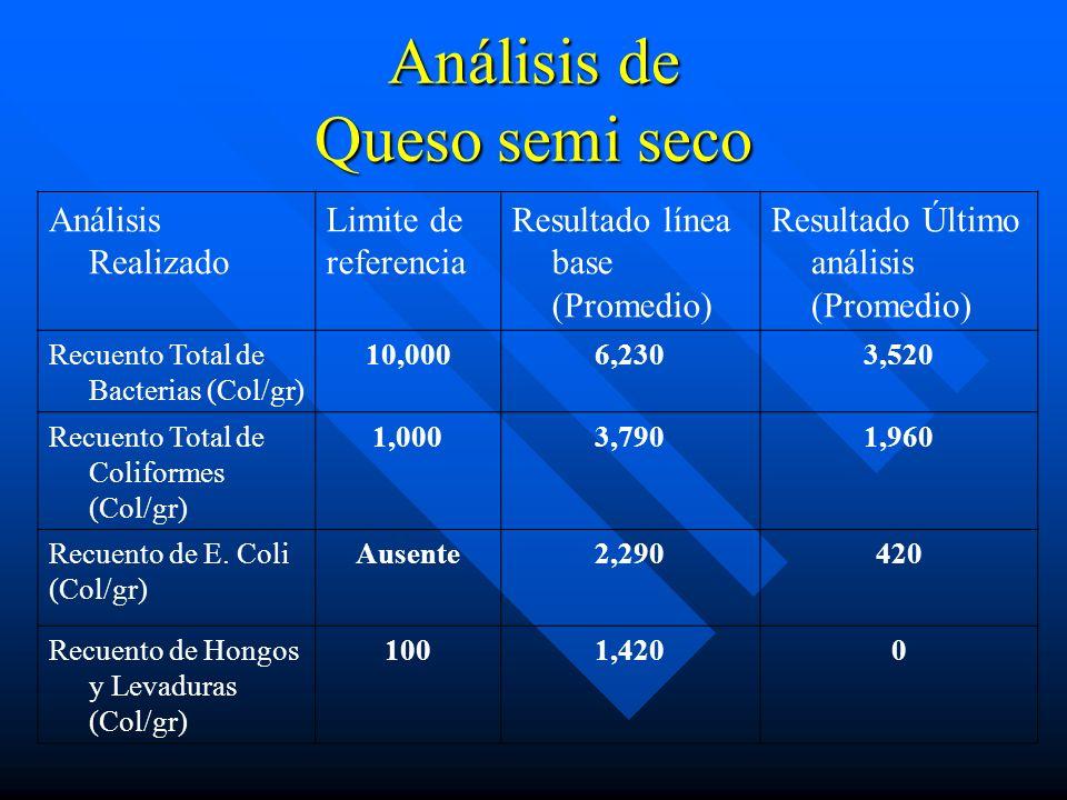 Análisis de Queso semi seco Análisis Realizado Limite de referencia Resultado línea base (Promedio) Resultado Último análisis (Promedio) Recuento Tota
