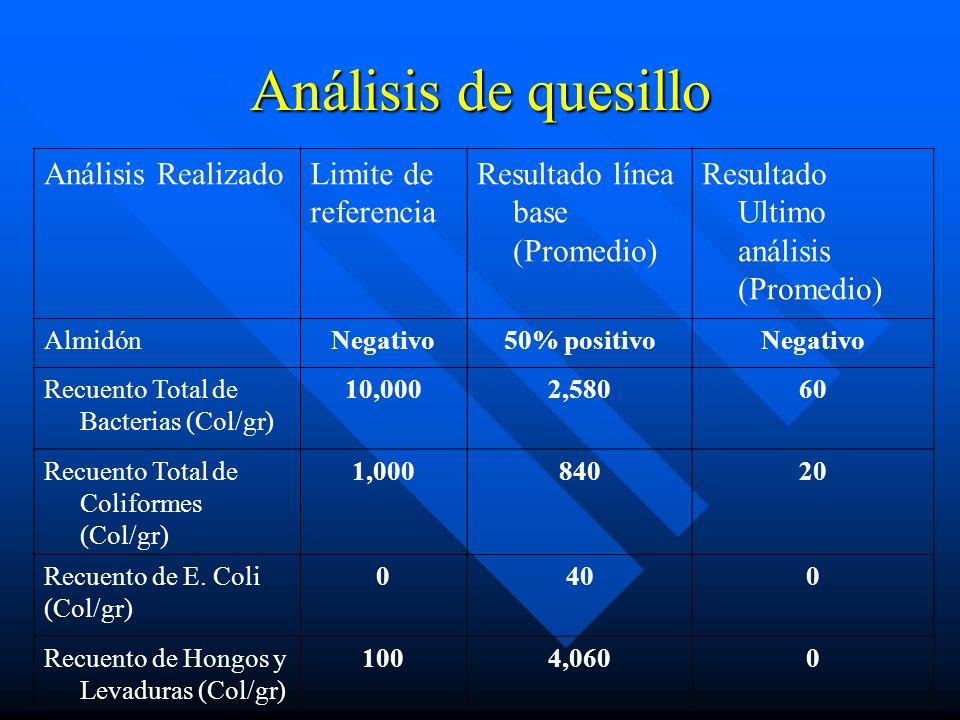 Análisis de quesillo Análisis RealizadoLimite de referencia Resultado línea base (Promedio) Resultado Ultimo análisis (Promedio) AlmidónNegativo50% po