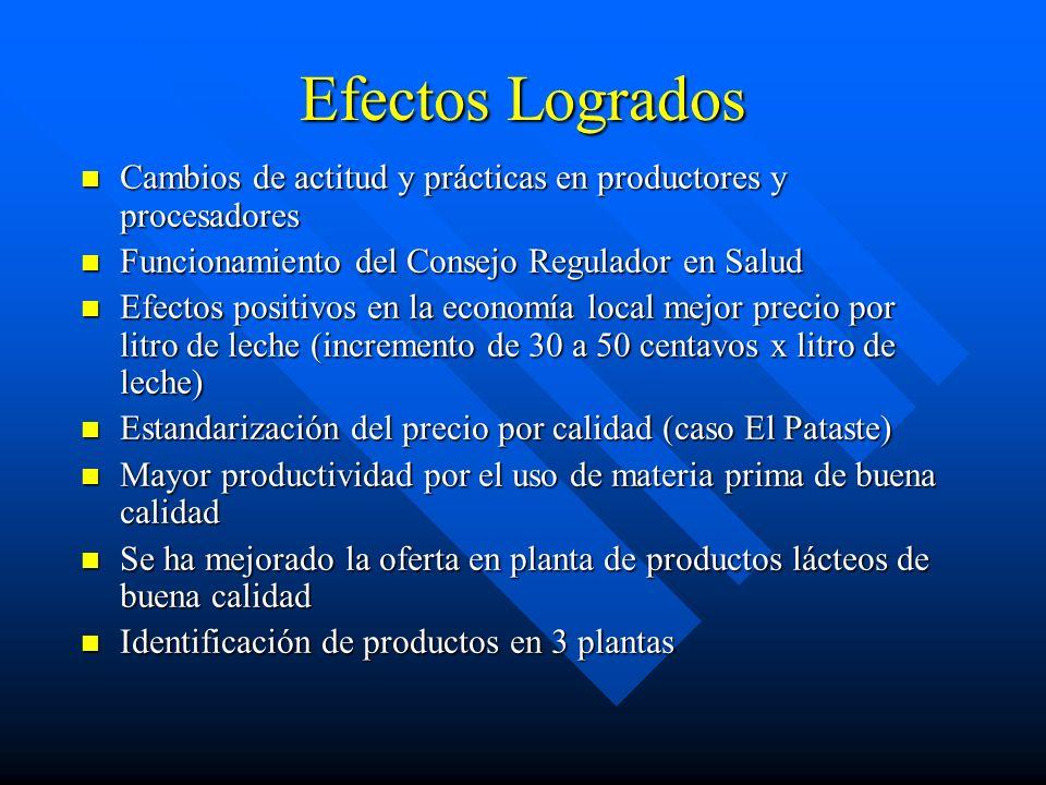 Efectos Logrados Cambios de actitud y prácticas en productores y procesadores Cambios de actitud y prácticas en productores y procesadores Funcionamie