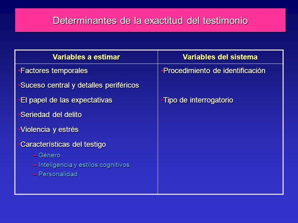 Determinantes de la exactitud del testimonio Variables a estimar Variables del sistema Factores temporalesFactores temporales Suceso central y detalles periféricosSuceso central y detalles periféricos El papel de las expectativasEl papel de las expectativas Seriedad del delitoSeriedad del delito Violencia y estrésViolencia y estrés Características del testigoCaracterísticas del testigo – Género – Inteligencia y estilos cognitivos – Personalidad Procedimiento de identificaciónProcedimiento de identificación Tipo de interrogatorioTipo de interrogatorio