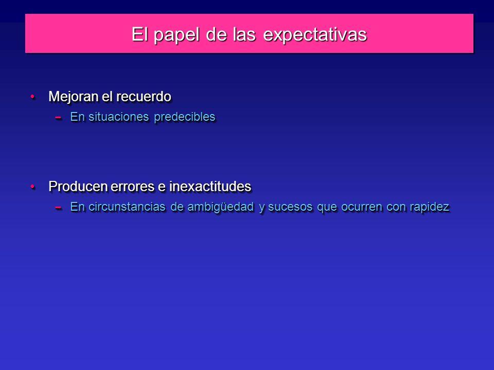 El papel de las expectativas Mejoran el recuerdoMejoran el recuerdo – En situaciones predecibles Producen errores e inexactitudesProducen errores e inexactitudes – En circunstancias de ambigüedad y sucesos que ocurren con rapidez Mejoran el recuerdoMejoran el recuerdo – En situaciones predecibles Producen errores e inexactitudesProducen errores e inexactitudes – En circunstancias de ambigüedad y sucesos que ocurren con rapidez