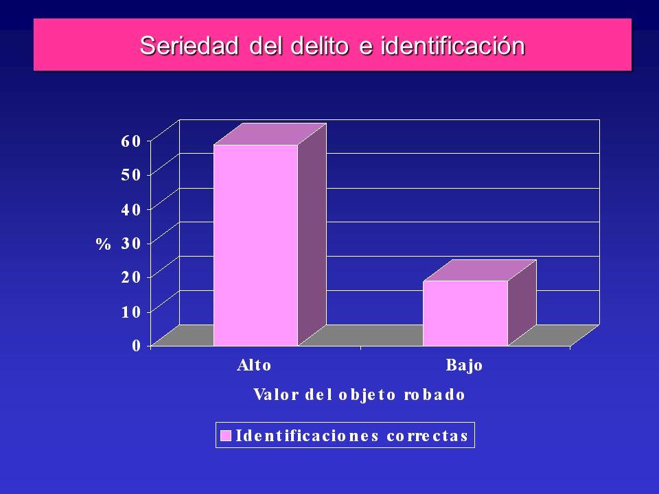 Seriedad del delito e identificación
