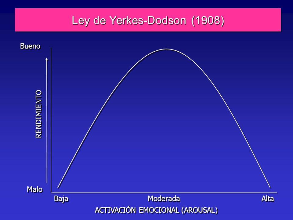 Ley de Yerkes-Dodson (1908) RENDIMIENTO Malo Bueno ACTIVACIÓN EMOCIONAL (AROUSAL) Baja Moderada Alta