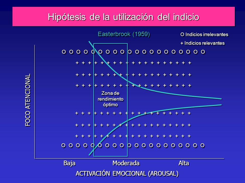 Hipótesis de la utilización del indicio FOCO ATENCIONAL ACTIVACIÓN EMOCIONAL (AROUSAL) Baja Moderada Alta O O O O O O O O O O O O O O O O O O O O + + + + + + + + + + + + + + + + + + + O O O O O O O O O O O O O O O O O O O O + + + + + + + + + + + + + + + + + + + Zona de rendimiento óptimo O Indicios irrelevantes + Indicios relevantes O Indicios irrelevantes + Indicios relevantes Easterbrook (1959)