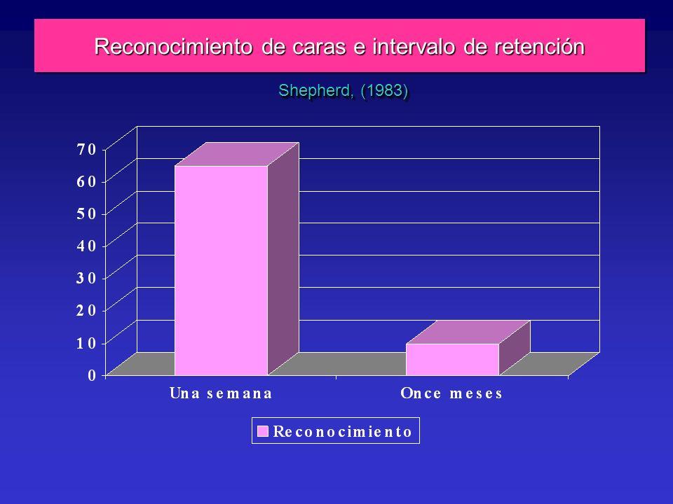 Reconocimiento de caras e intervalo de retención Shepherd, (1983)