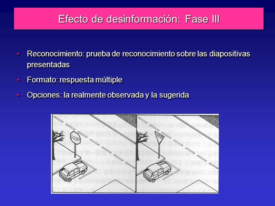 Efecto de desinformación: Fase III Reconocimiento: prueba de reconocimiento sobre las diapositivas presentadasReconocimiento: prueba de reconocimiento sobre las diapositivas presentadas Formato: respuesta múltipleFormato: respuesta múltiple Opciones: la realmente observada y la sugeridaOpciones: la realmente observada y la sugerida Reconocimiento: prueba de reconocimiento sobre las diapositivas presentadasReconocimiento: prueba de reconocimiento sobre las diapositivas presentadas Formato: respuesta múltipleFormato: respuesta múltiple Opciones: la realmente observada y la sugeridaOpciones: la realmente observada y la sugerida