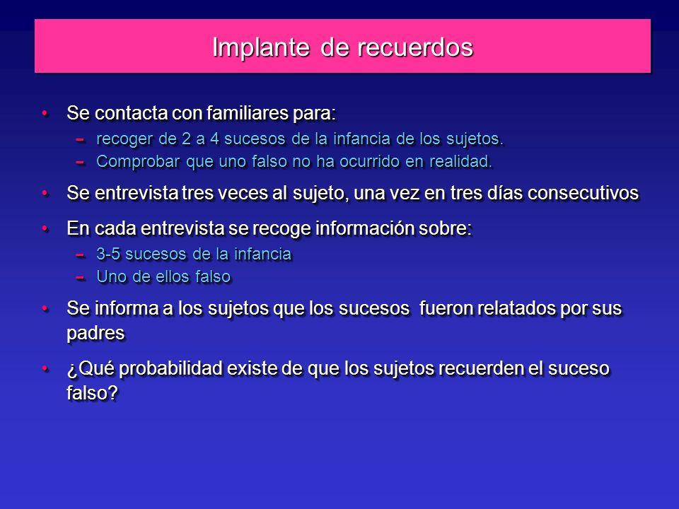 Implante de recuerdos Se contacta con familiares para:Se contacta con familiares para: – recoger de 2 a 4 sucesos de la infancia de los sujetos.