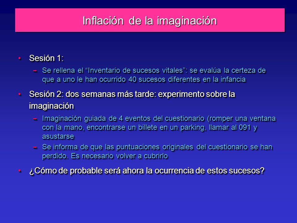 Inflación de la imaginación Sesión 1:Sesión 1: – Se rellena el Inventario de sucesos vitales: se evalúa la certeza de que a uno le han ocurrido 40 sucesos diferentes en la infancia Sesión 2: dos semanas más tarde: experimento sobre la imaginaciónSesión 2: dos semanas más tarde: experimento sobre la imaginación – Imaginación guiada de 4 eventos del cuestionario (romper una ventana con la mano, encontrarse un billete en un parking, llamar al 091 y asustarse – Se informa de que las puntuaciones originales del cuestionario se han perdido.