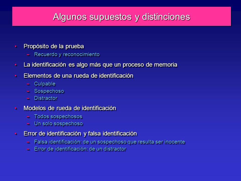 Algunos supuestos y distinciones Propósito de la pruebaPropósito de la prueba – Recuerdo y reconocimiento La identificación es algo más que un proceso de memoriaLa identificación es algo más que un proceso de memoria Elementos de una rueda de identificaciónElementos de una rueda de identificación – Culpable – Sospechoso – Distractor Modelos de rueda de identificaciónModelos de rueda de identificación – Todos sospechosos – Un solo sospechoso Error de identificación y falsa identificaciónError de identificación y falsa identificación – Falsa identificación: de un sospechoso que resulta ser inocente – Error de identificación: de un distractor Propósito de la pruebaPropósito de la prueba – Recuerdo y reconocimiento La identificación es algo más que un proceso de memoriaLa identificación es algo más que un proceso de memoria Elementos de una rueda de identificaciónElementos de una rueda de identificación – Culpable – Sospechoso – Distractor Modelos de rueda de identificaciónModelos de rueda de identificación – Todos sospechosos – Un solo sospechoso Error de identificación y falsa identificaciónError de identificación y falsa identificación – Falsa identificación: de un sospechoso que resulta ser inocente – Error de identificación: de un distractor