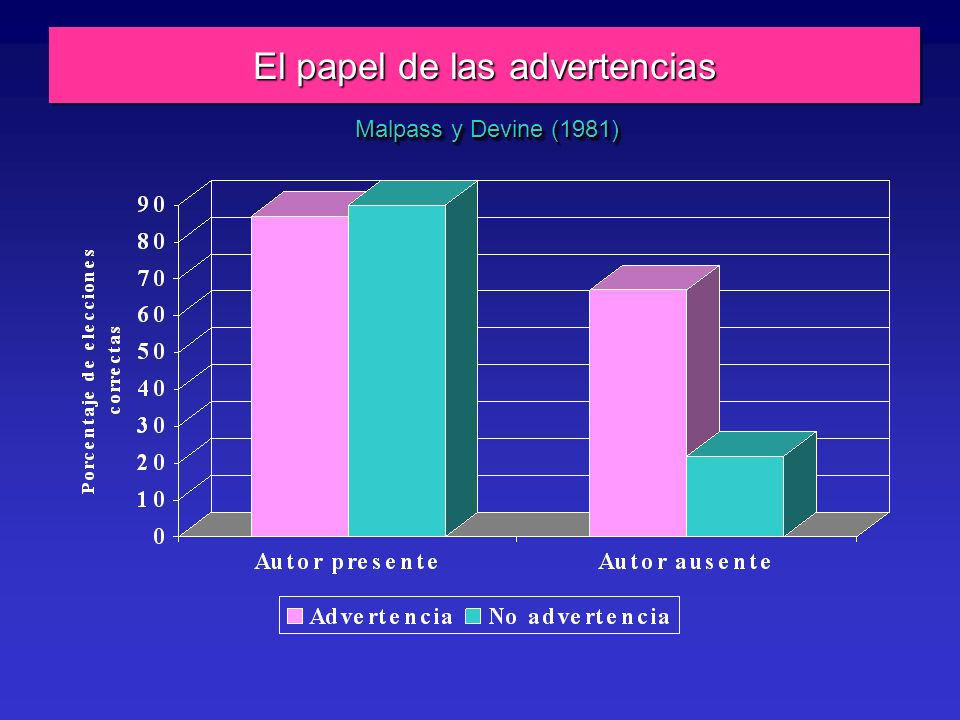 El papel de las advertencias Malpass y Devine (1981)