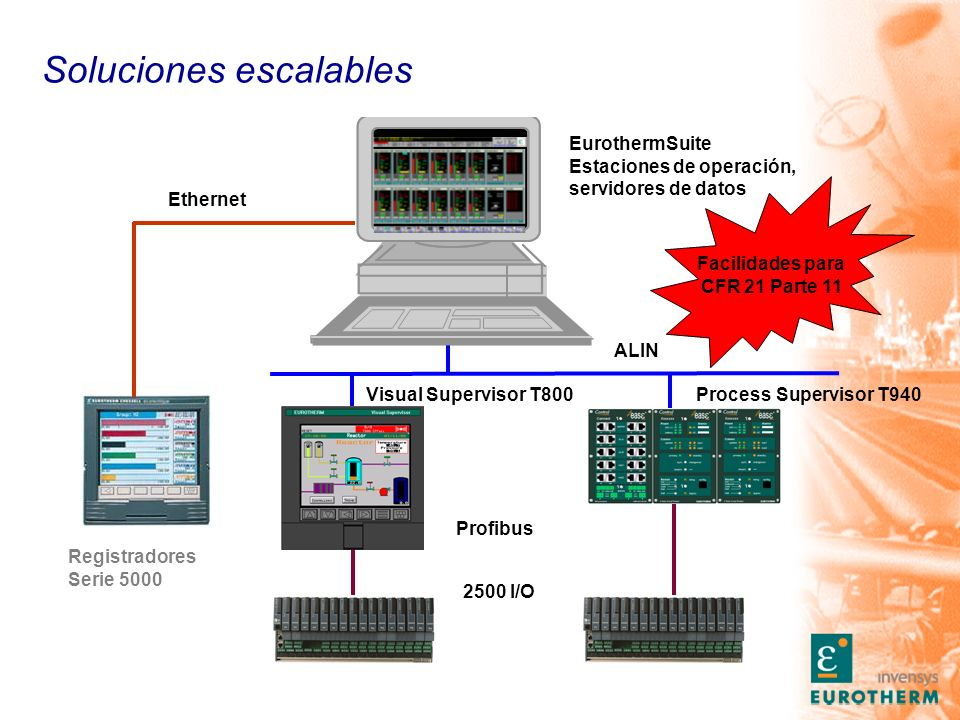 Soluciones escalables EurothermSuite Estaciones de operación, servidores de datos Visual Supervisor T800 2500 I/O Profibus ALIN Registradores Serie 5000 Ethernet Process Supervisor T940 Facilidades para CFR 21 Parte 11
