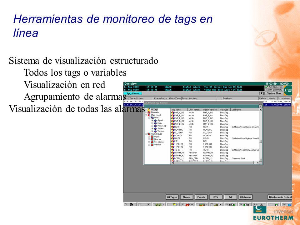 Sistema de visualización estructurado Todos los tags o variables Visualización en red Agrupamiento de alarmas Visualización de todas las alarmas Herramientas de monitoreo de tags en línea