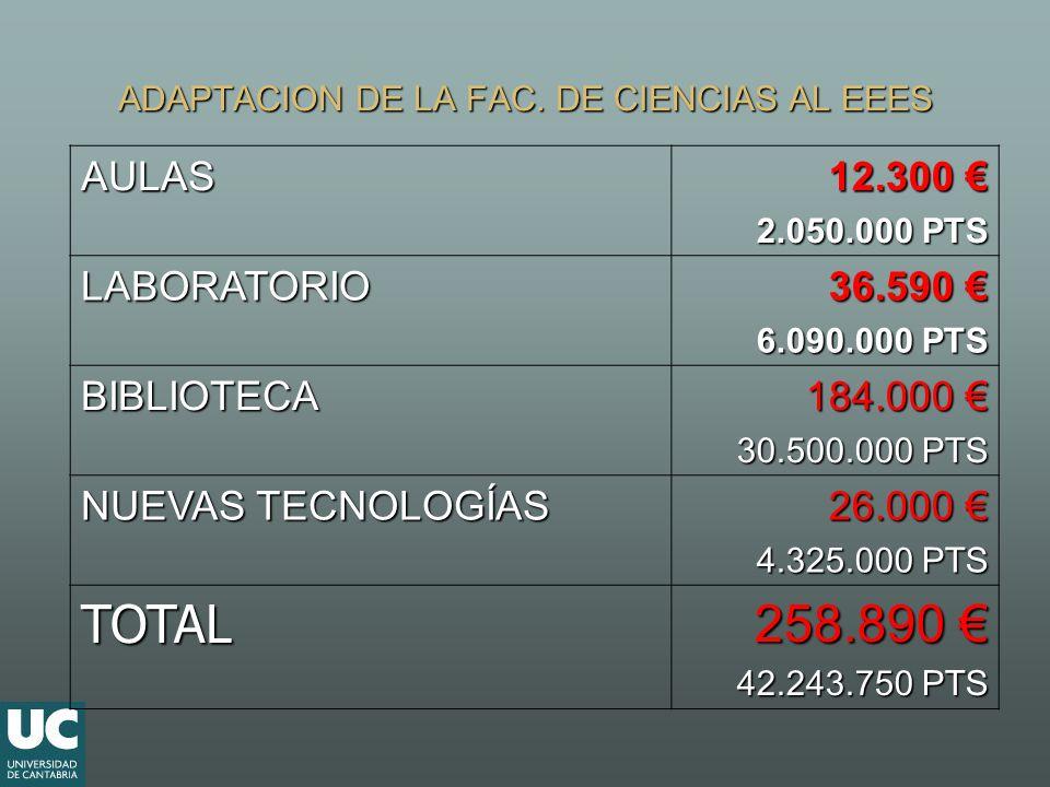 ADAPTACION DE LA FAC. DE CIENCIAS AL EEES AULAS 12.300 12.300 2.050.000 PTS LABORATORIO 36.590 36.590 6.090.000 PTS BIBLIOTECA 184.000 184.000 30.500.
