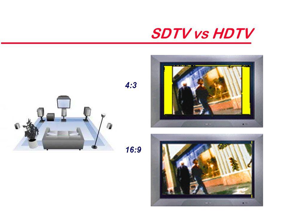 SDTV vs HDTV 16:9 4:3