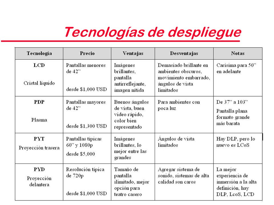Tecnologías de despliegue