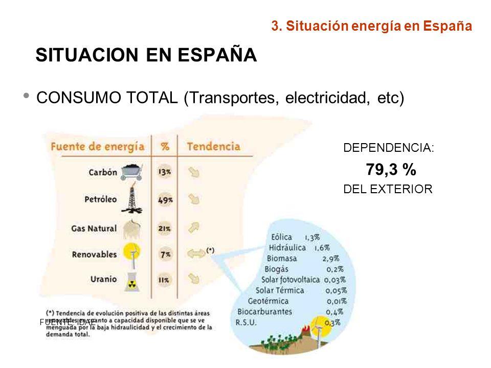 SITUACION EN ESPAÑA CONSUMO TOTAL (Transportes, electricidad, etc) FUENTE: IDAE DEPENDENCIA: 79,3 % DEL EXTERIOR 3. Situación energía en España