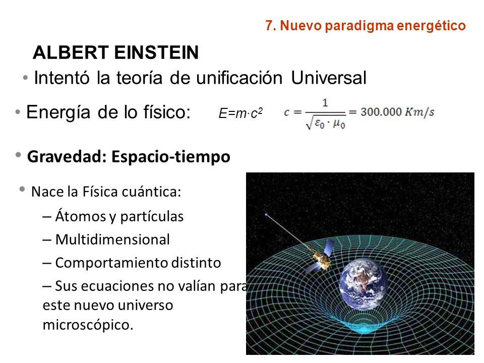 ALBERT EINSTEIN Intentó la teoría de unificación Universal Gravedad: Espacio-tiempo Nace la Física cuántica: – Átomos y partículas – Multidimensional