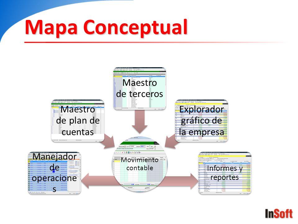 Mapa Conceptual Movimiento contable Maestro de plan de cuentas Maestro de terceros Explorador gráfico de la empresa Informes y reportes Manejador de o