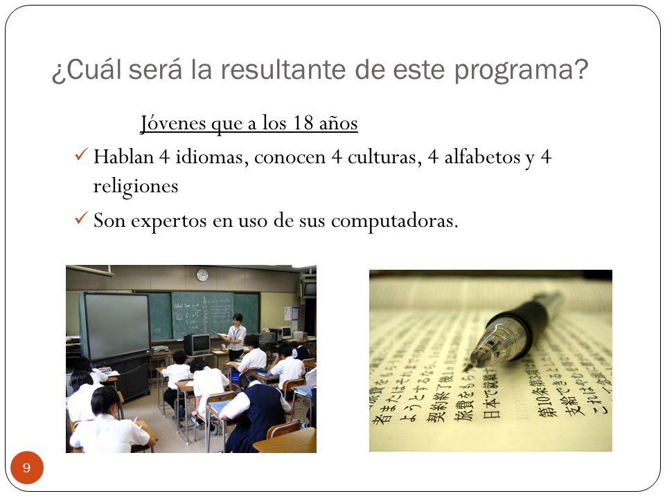 ¿Cuál será la resultante de este programa? Jóvenes que a los 18 años Hablan 4 idiomas, conocen 4 culturas, 4 alfabetos y 4 religiones Son expertos en