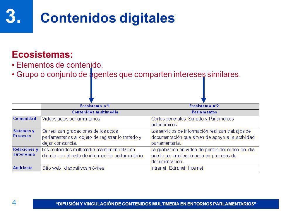 4 DIFUSIÓN Y VINCULACIÓN DE CONTENIDOS MULTIMEDIA EN ENTORNOS PARLAMENTARIOS 3. Contenidos digitales Ecosistemas: Elementos de contenido. Grupo o conj