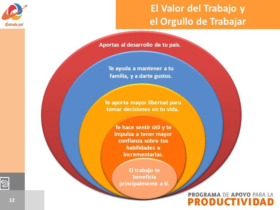 12 El Valor del Trabajo y el Orgullo de Trabajar Aportas al desarrollo de tu país. Te ayuda a mantener a tu familia, y a darte gustos. Te aporta mayor