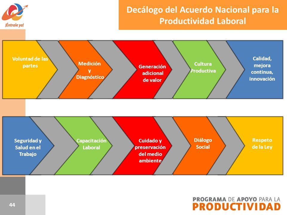 Respeto de la Ley Diálogo Social 44 Decálogo del Acuerdo Nacional para la Productividad Laboral Calidad, mejora continua, innovación Voluntad de las p