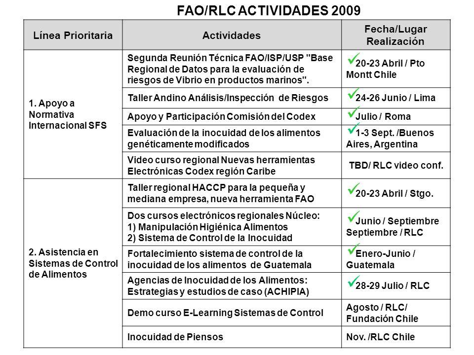 Línea PrioritariaActividades Fecha/Lugar Realización 1. Apoyo a Normativa Internacional SFS Segunda Reunión Técnica FAO/ISP/USP