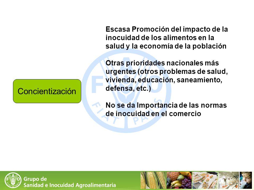 Concientización Escasa Promoción del impacto de la inocuidad de los alimentos en la salud y la economía de la población Otras prioridades nacionales m
