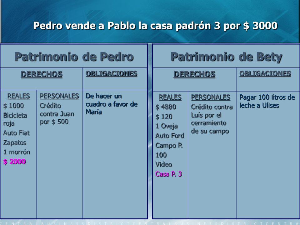 Pedro vende a Pablo la casa padrón 3 por $ 3000 Pedro vende a Pablo la casa padrón 3 por $ 3000 Patrimonio de Pedro DERECHOSOBLIGACIONES REALES $ 1000