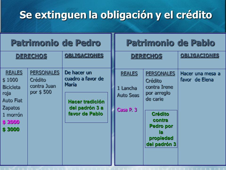 Se extinguen la obligación y el crédito Se extinguen la obligación y el crédito Patrimonio de Pedro DERECHOSOBLIGACIONES REALES $ 1000 Bicicleta roja