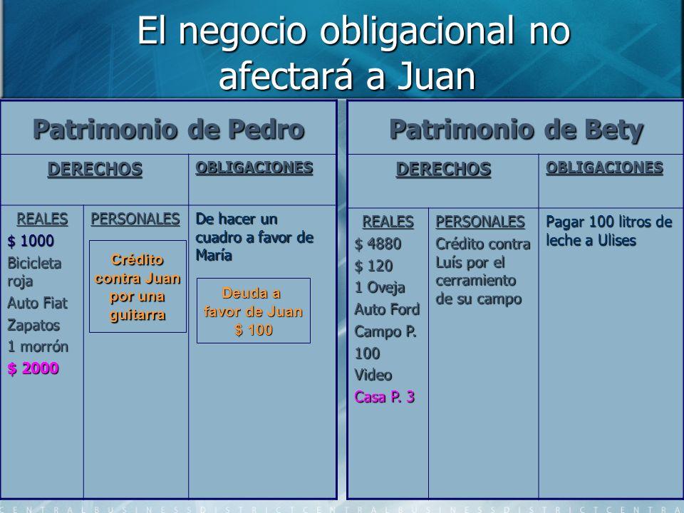 El negocio obligacional no afectará a Juan El negocio obligacional no afectará a Juan Patrimonio de Pedro DERECHOSOBLIGACIONES REALES $ 1000 Bicicleta