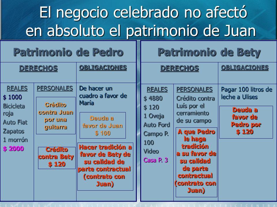 El negocio celebrado no afectó en absoluto el patrimonio de Juan El negocio celebrado no afectó en absoluto el patrimonio de Juan Patrimonio de Pedro