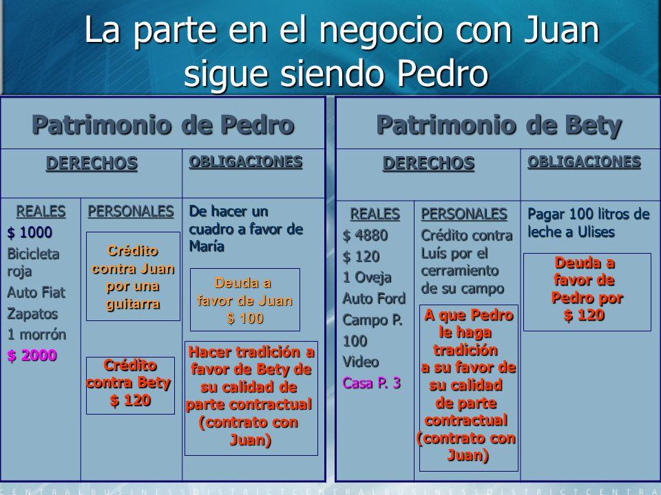 La parte en el negocio con Juan sigue siendo Pedro La parte en el negocio con Juan sigue siendo Pedro Patrimonio de Pedro DERECHOSOBLIGACIONES REALES