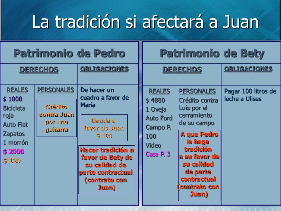 La tradición si afectará a Juan La tradición si afectará a Juan Patrimonio de Pedro DERECHOSOBLIGACIONES REALES $ 1000 Bicicleta roja Auto Fiat Zapato
