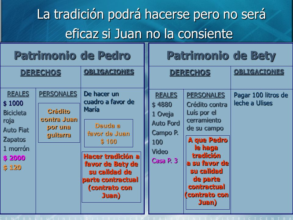 La tradición podrá hacerse pero no será eficaz si Juan no la consiente La tradición podrá hacerse pero no será eficaz si Juan no la consiente Patrimon
